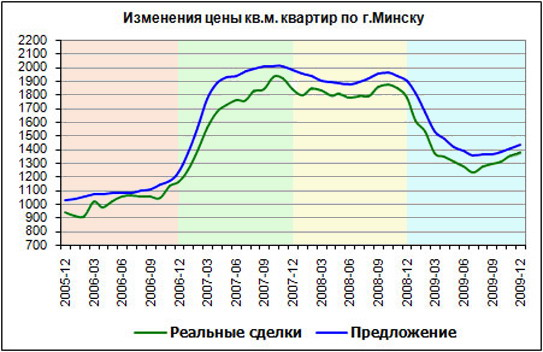 Цены на жилье в беларуси скачать музыку гоп стоп дубай