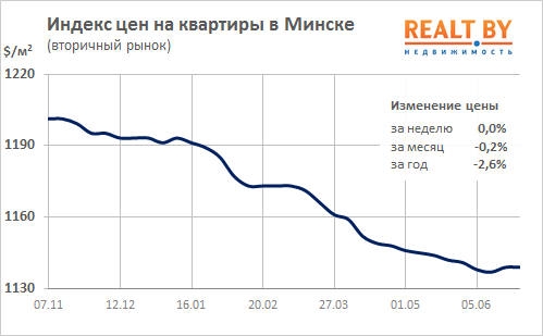 24ff49cebc602 Из 25 полных недель текущего года 4 завершились без изменения цен. 5 раз  индекс опускался на 0,1%, 6 раз на 0,2%, ещё 8 раз недельное снижение  превышало 0 ...