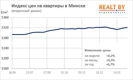 ac6fba13544a2 Рост цен на вторичном рынке жилья продолжается. За минувшую неделю индекс  цен на квартиры в Минске поднялся на 0,2% и составил 1322 $/м2.