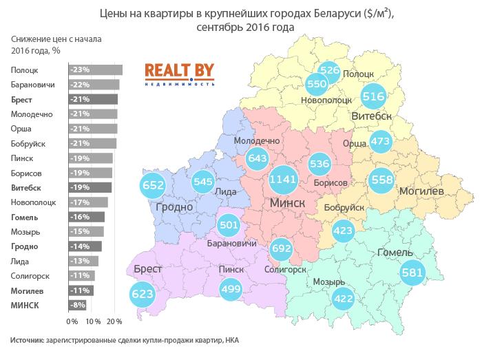 цены на жилье в беларуси