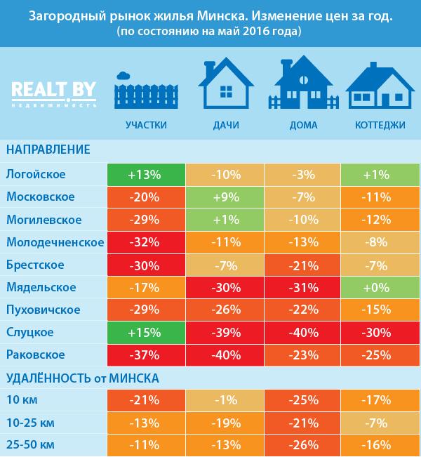 объявления цены на загородную недвижимость тянущих ощущений внизу