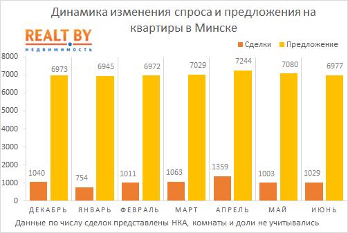 Цены на квартиры в риге 2019 сниму квартиру в дубай марина